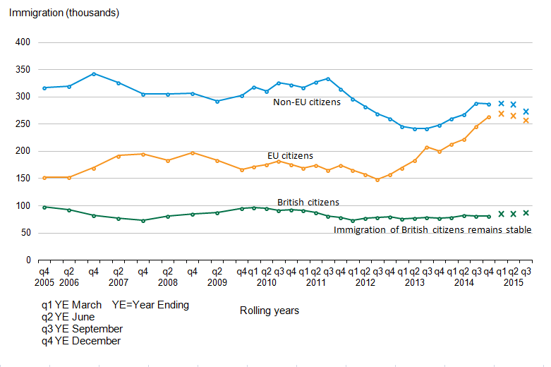 Immigration of EU and Non-EU citizens stable following recent increase.