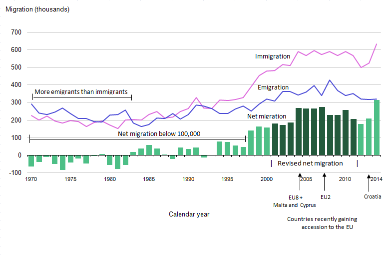High net migration in 2014 due to immigration being double emigration.