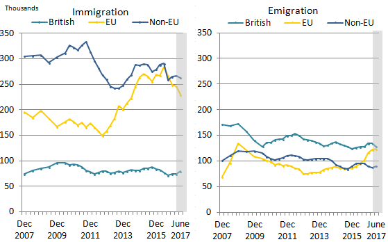 Immigration of both EU and non-EU citizens has significantly decreased, while emigration has increased. British migration patterns remain stable.