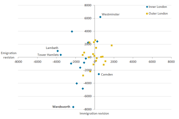 Inner London areas saw greater downward revisions in immigration than in Outer London areas.