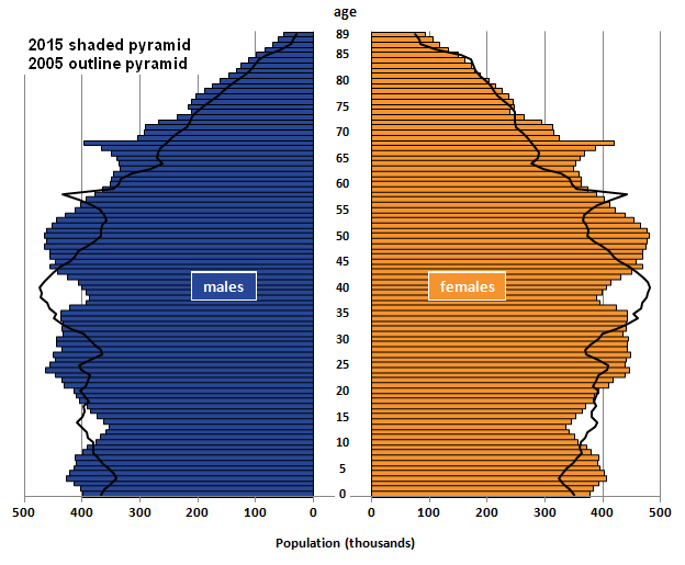 The 2005 pyramid is narrower than the 2015 pyramid particularly for males at older ages.