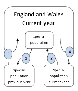 People move to and from the general population into a special population.