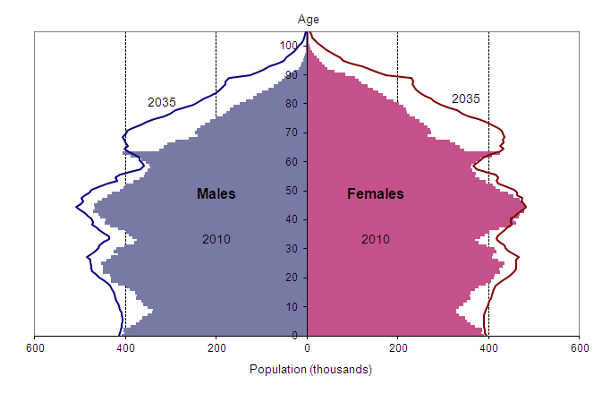 Figure 1: Estimated and projected age structure of the United Kingdom population, mid-2010 and mid-2035
