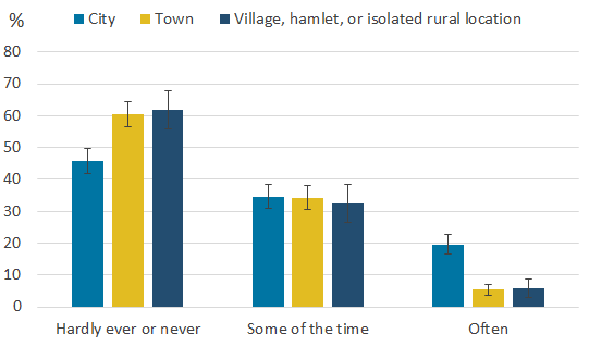Children who live in cities were more likely to report feeling lonely more often than those living in towns, villages, or hamlets.