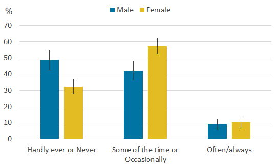 Males were more likely to report feeling lonely less often than females.