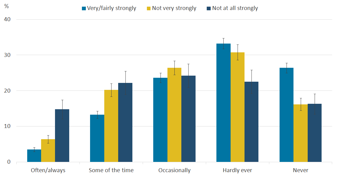 People without a strong sense of belonging to their neighbourhood tend to report feeling lonely more often.