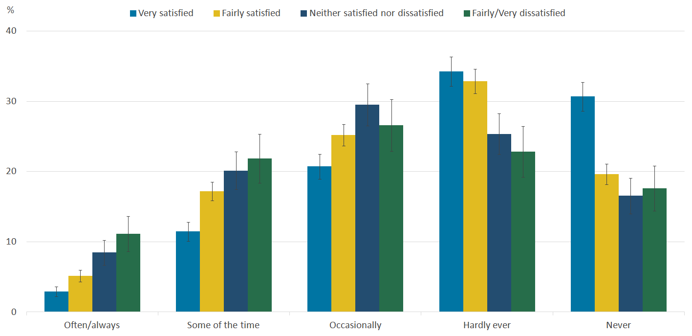 People who are less satisfied with their local area as a place to live to tend to report feeling lonely more often.