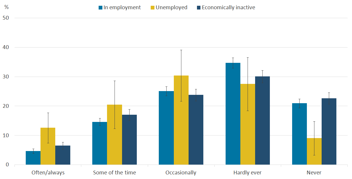 Unemployed people tend to report feeling lonely more often.