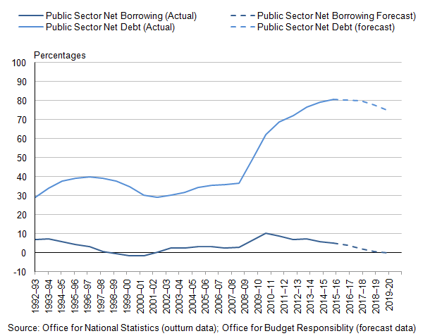 Figure 6.1: Public Sector Net Debt (Percentage of GDP) and Public Sector Net Borrowing (Percentage of GDP), 1992-93 to 2019-20 (1,2,3)