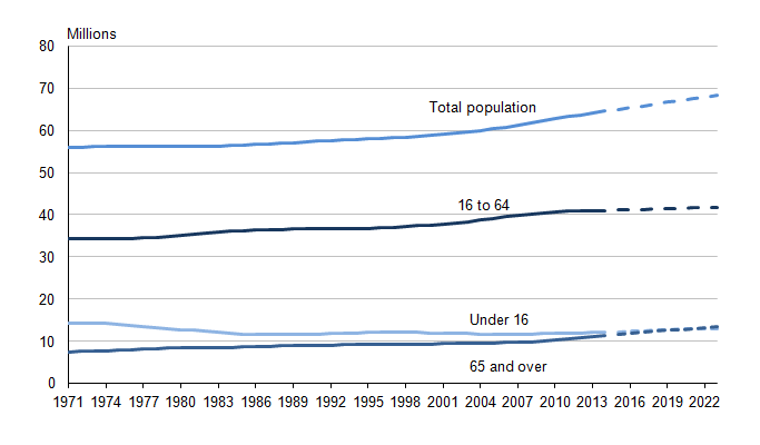Figure 5.1: Total population and projected population in the UK, 1971 to 2023 (1,2,3)