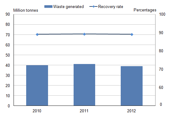Figure 29.2: Non-hazardous construction and demolition waste recovery rate, 2010 to 2012 (1)